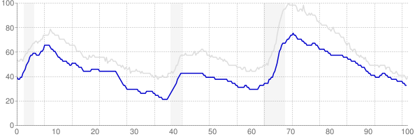 Virginia monthly unemployment rate chart from 1990 to May 2018